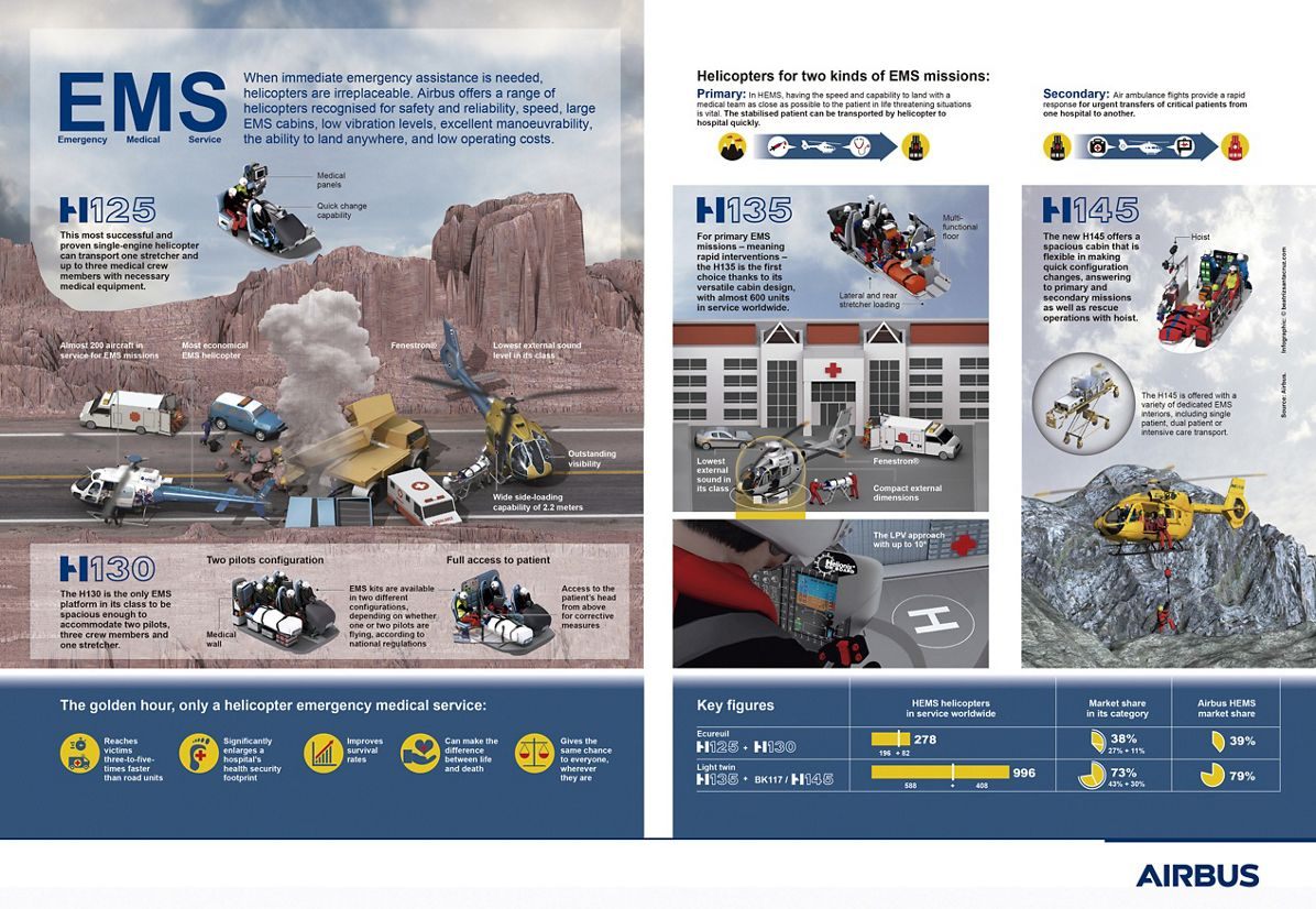 Emergency medical services (EMS) infographic