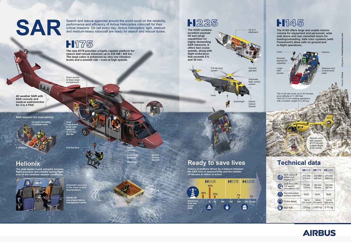 SAR Infographic