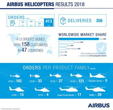 2018 Results  Airbus Helicopters
