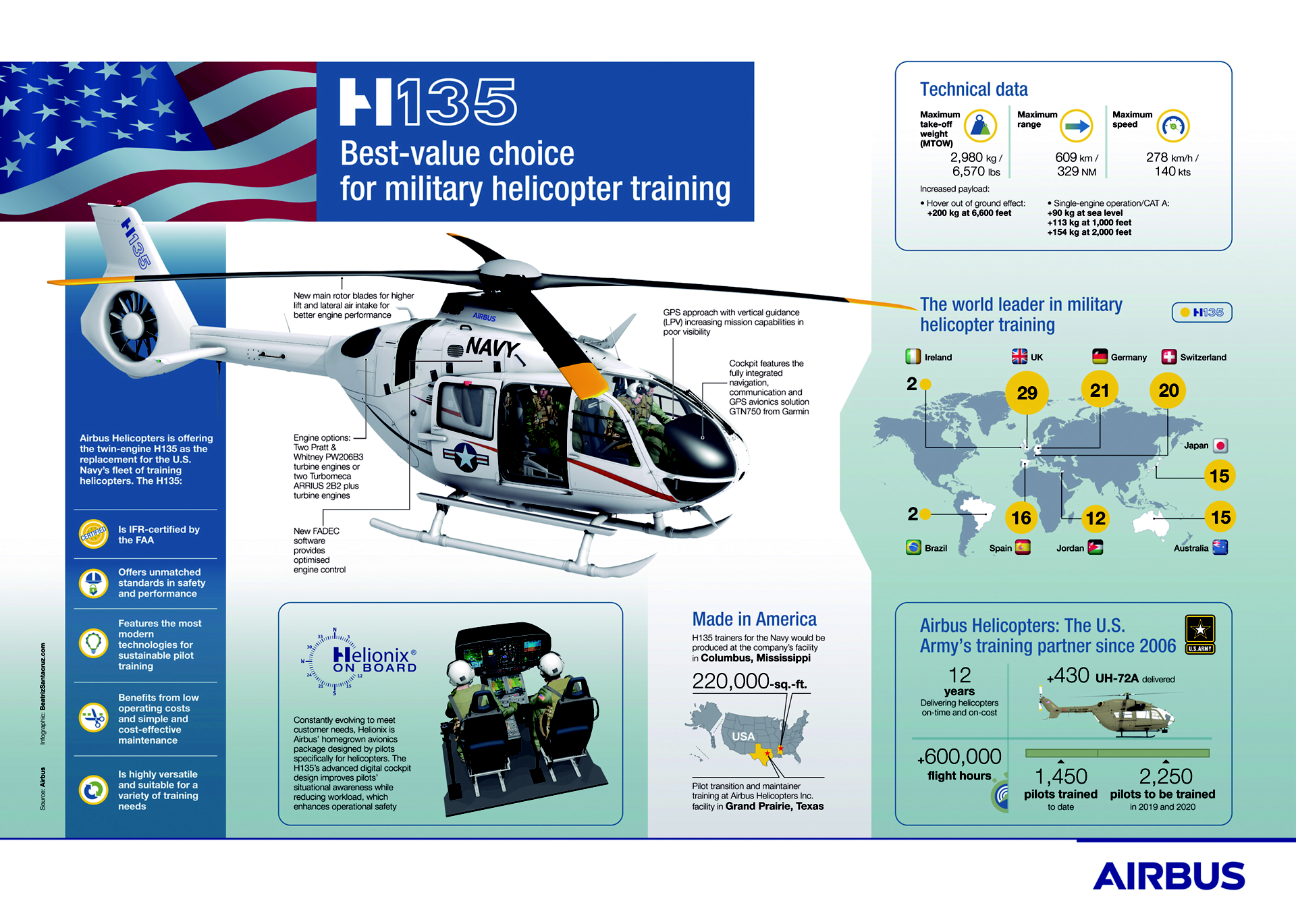 H135 navy trainer infographic