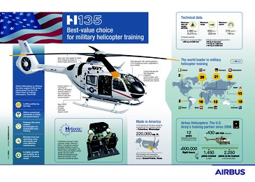 H135 - Military Helicopter training