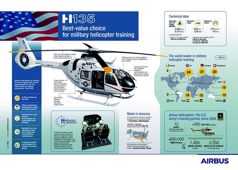 H135 - Light twin - Airbus