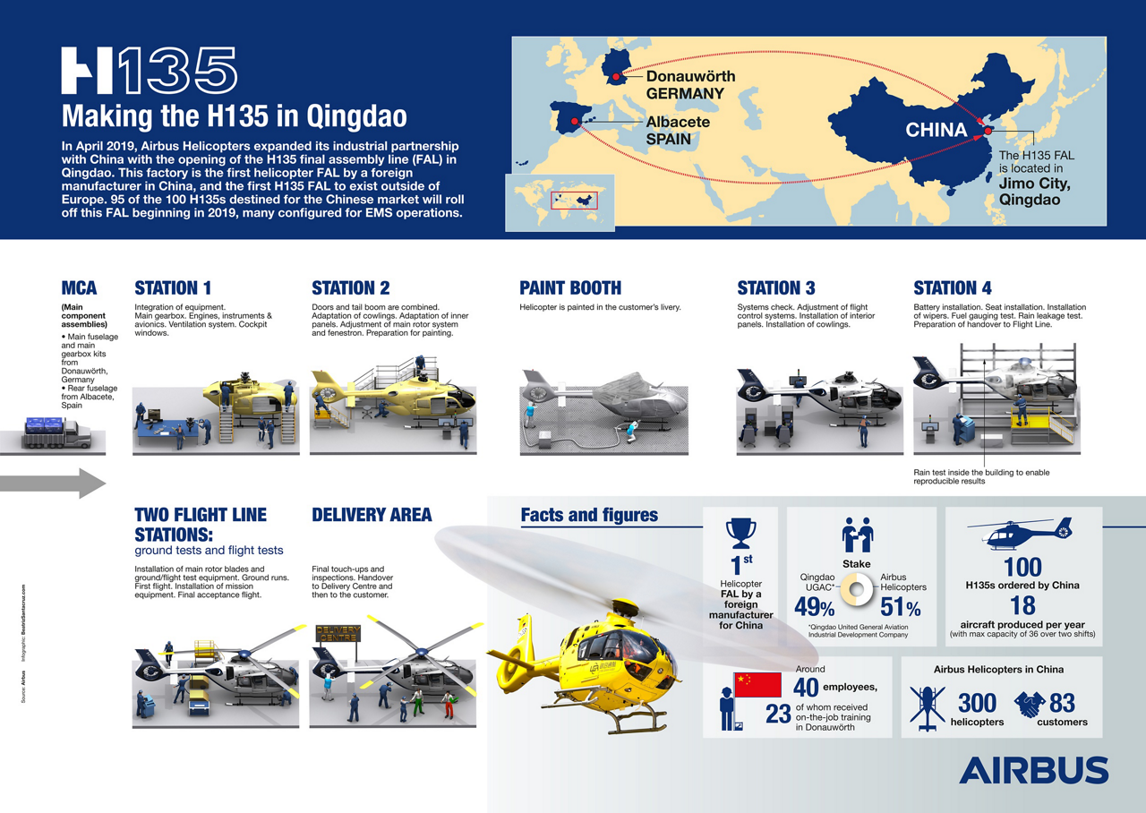 How the light twin aircraft is manufactured and delivered at the first H135 FAL outside of Europe.