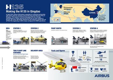 Making the H135 in Qingdao