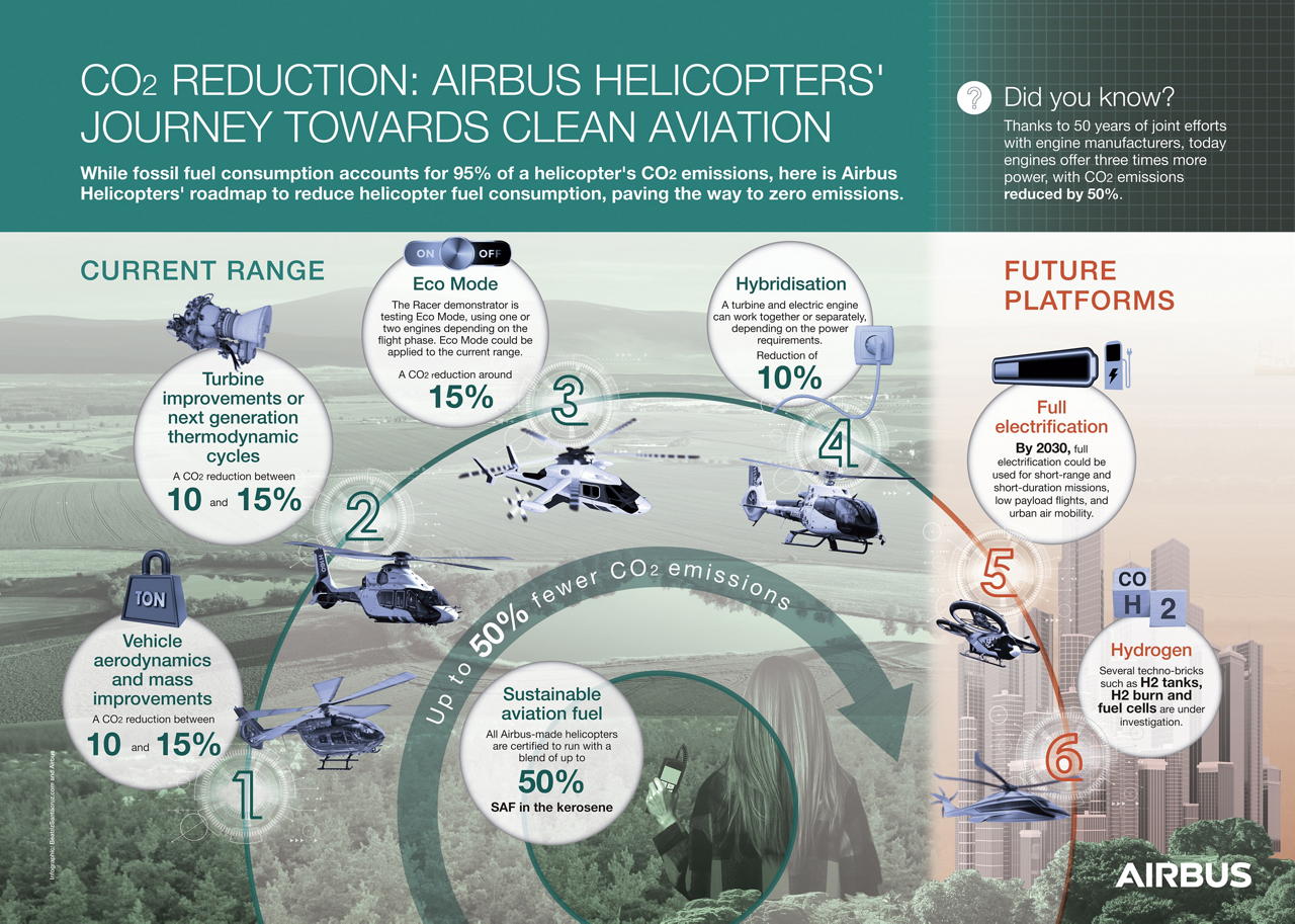 Airbus helicopters' journey towards clean aviation