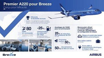 20211096 BreezeFirstA220 FR V2 (1)