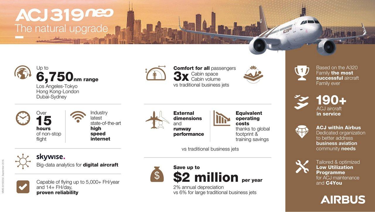 ACJ319neo Infographic