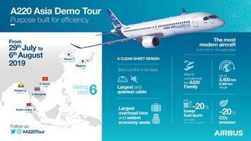 A220 300 Asia Demo Tour Infographic EN