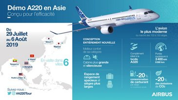 A220 300 Asia Demo Tour Infographic FR