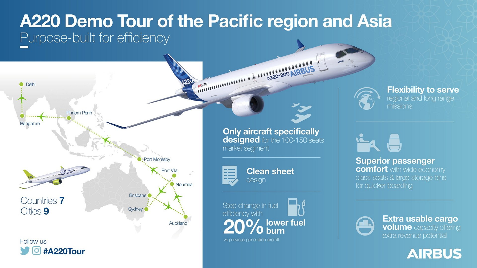 Airbus' extensive tour of the Pacific region to showcase its A220 will include visits to nine destinations in seven countries