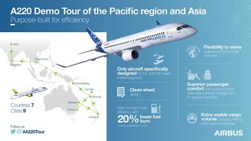 A330 demo tour of Pacific region infographic