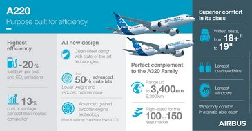 Airbus A220 – infographic