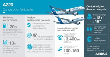 A220 infographic
