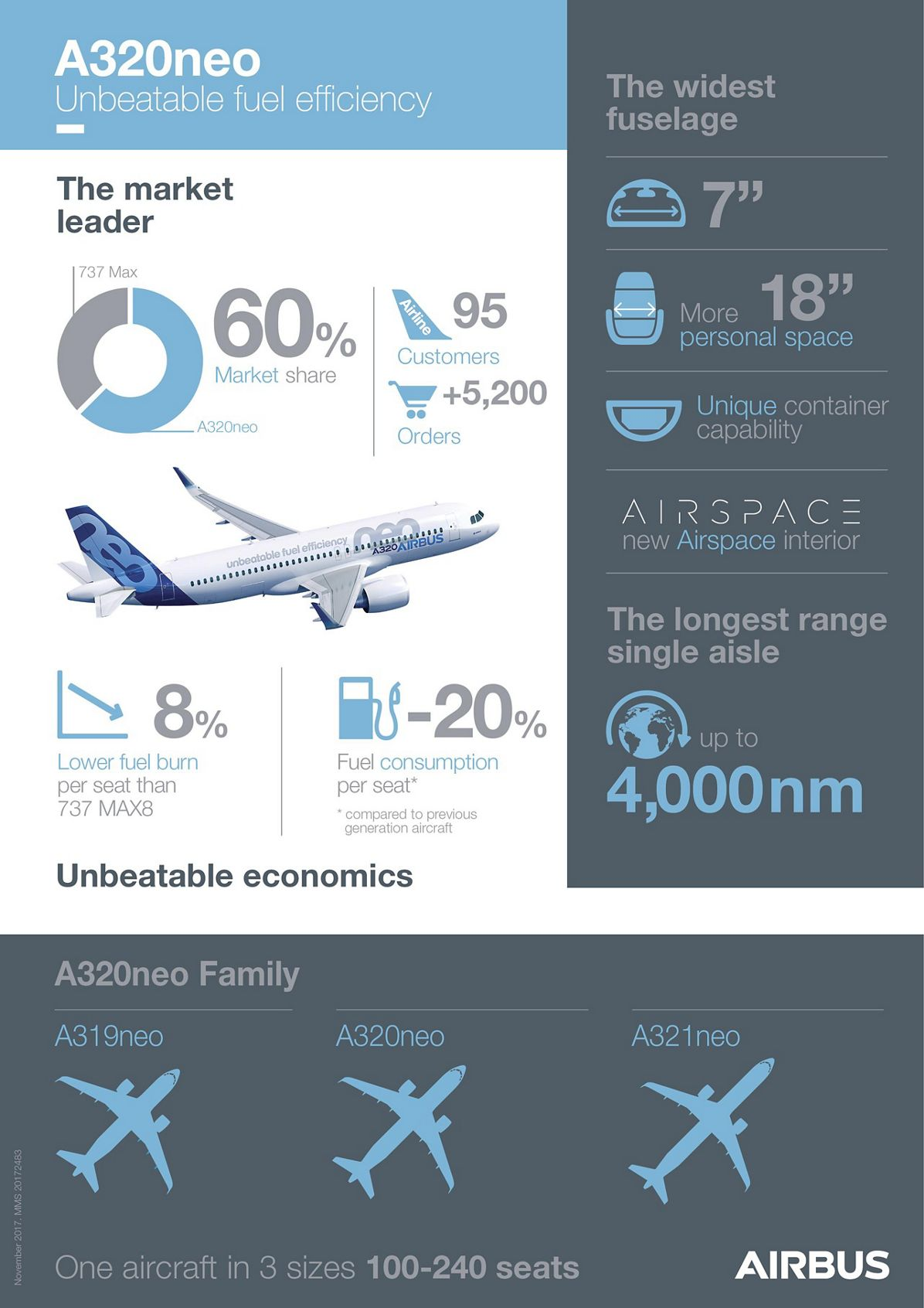 A330NEO_INFOGRAPHICS NEW, A320neo with Pratt & Whitney engines