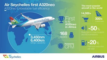 A320neo Air Seychelles Infographic