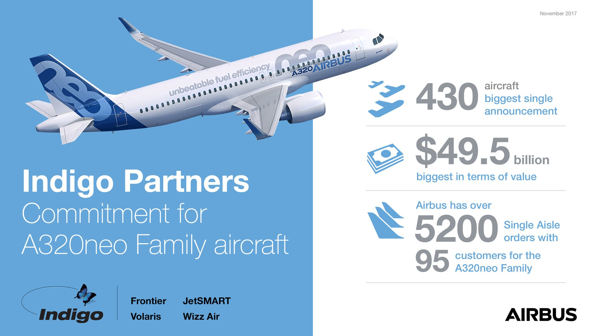 Representing Airbus' largest-ever jetliner acquisition announcement, the four portfolio airlines of Indigo Partners have signed a Memorandum of Understanding that will double its existing A320neo Family fleet