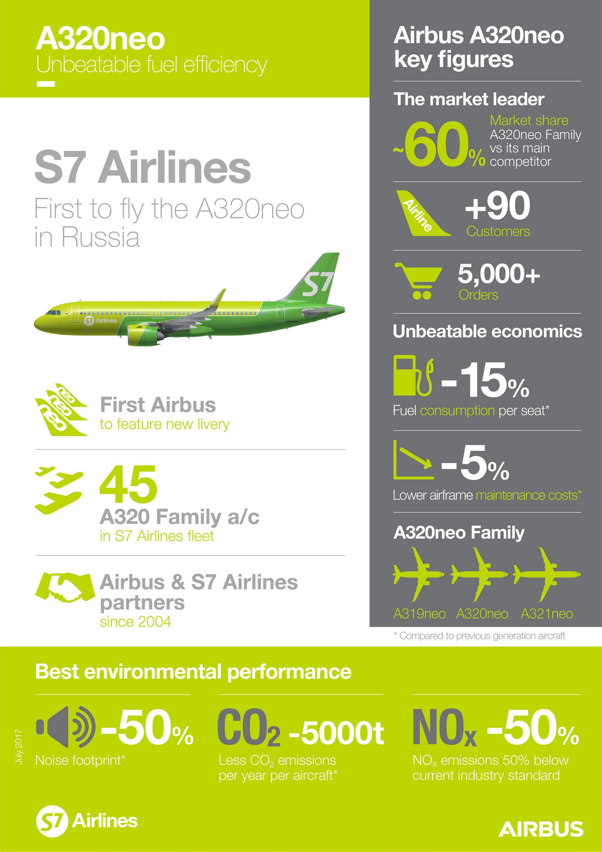 A320neo S7 Infographics E July 2017
