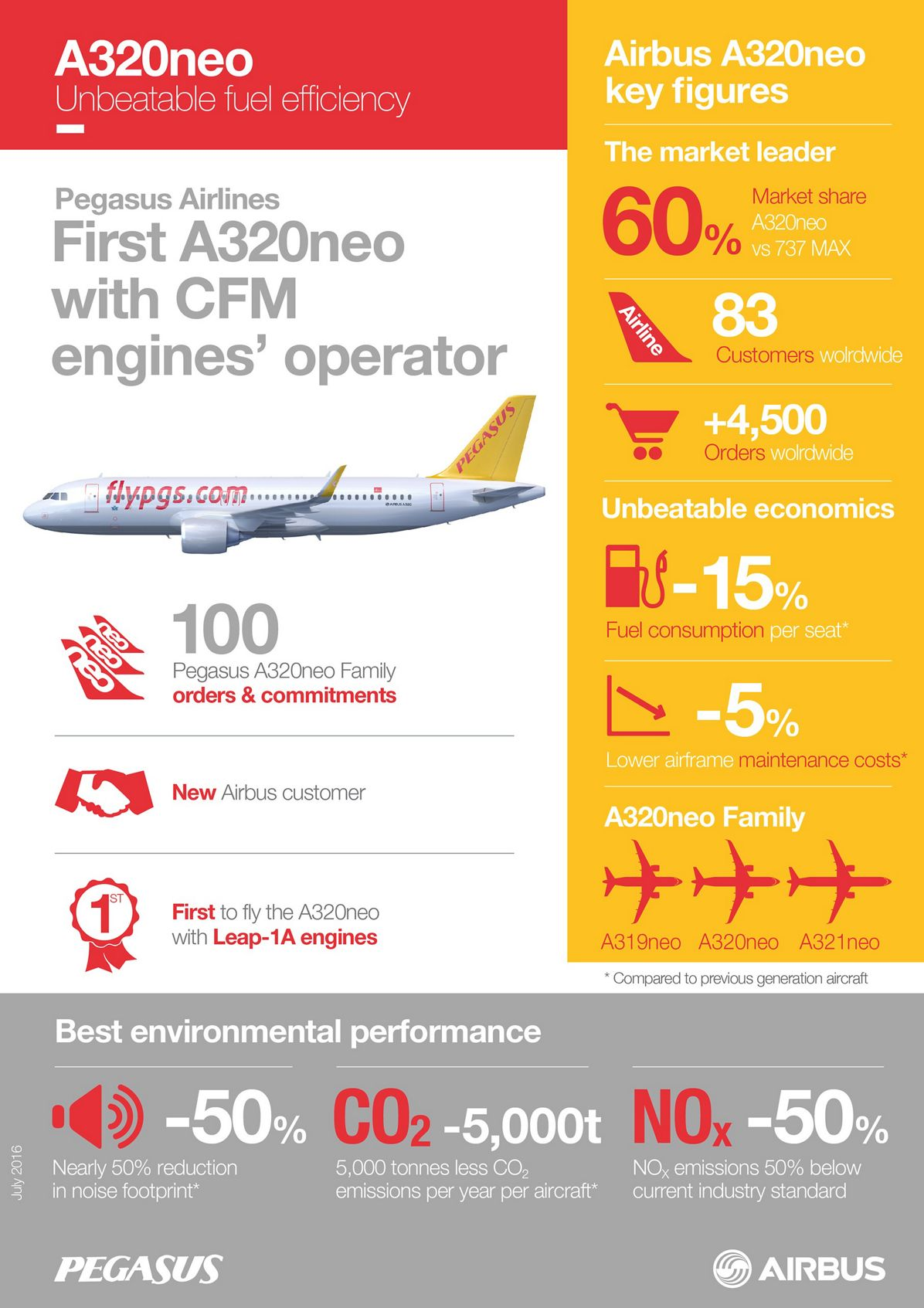 20161767_Infographics, Pegasus Airlines A320neo_infographic