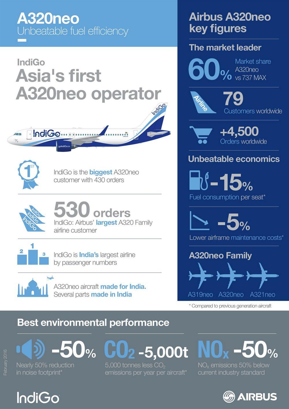 20160530_Screen Infographics, IndiGo A320neo _infographic