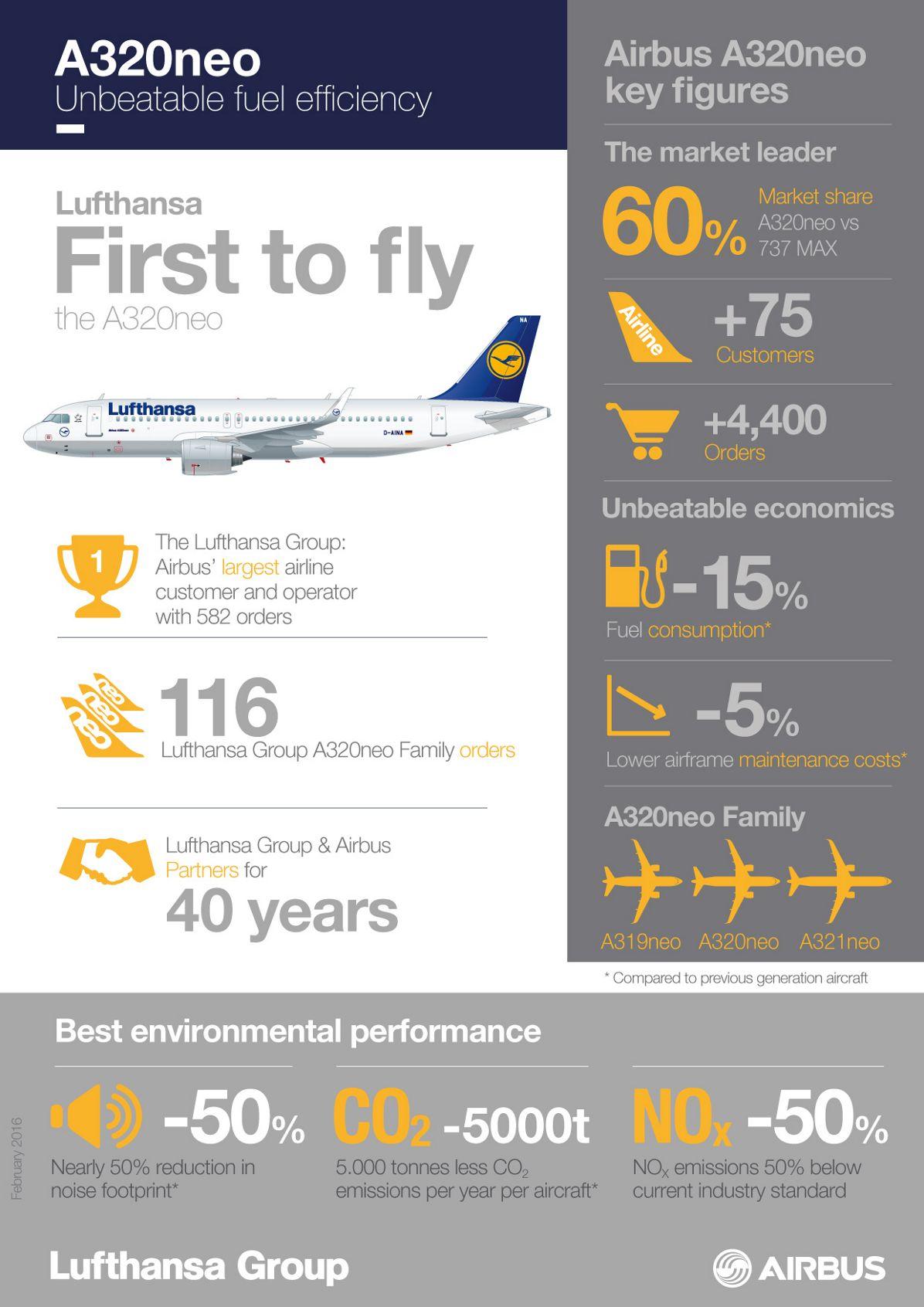 A330NEO_INFOGRAPHICS NEW, A320neo_Lufthansa_Infographic