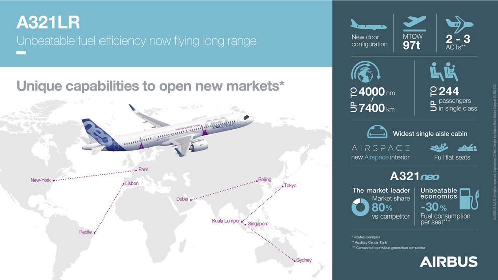 A321LR infographic