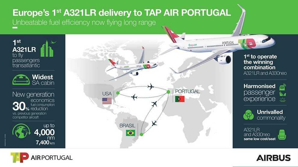 TAP Air Portugal A321LR delivery infographic