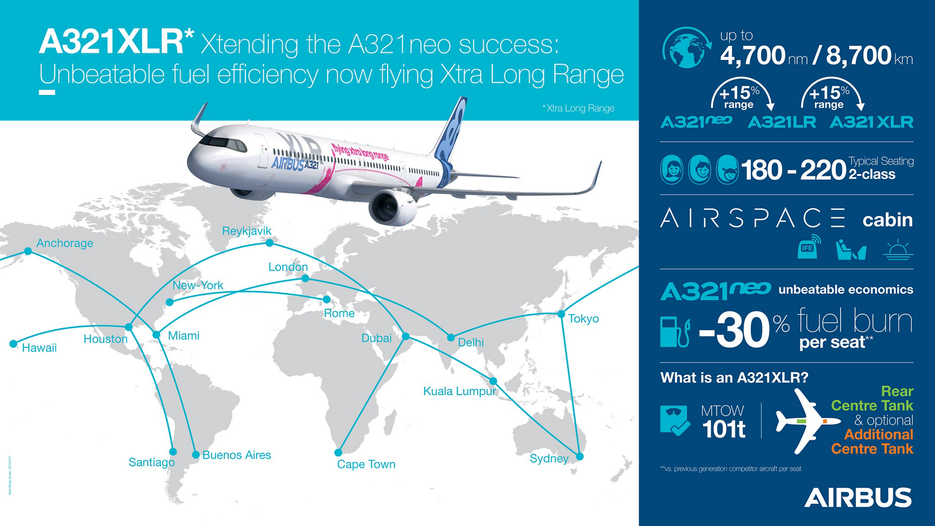 Airbus' A321XLR has been designed to maximize overall commonality with the A321LR version, while introducing minimal changes needed to give the aircraft an Xtra Long Range with increased revenue payload