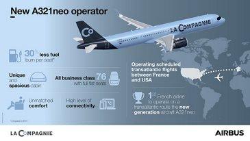 A321neo La Compagnie Infographic
