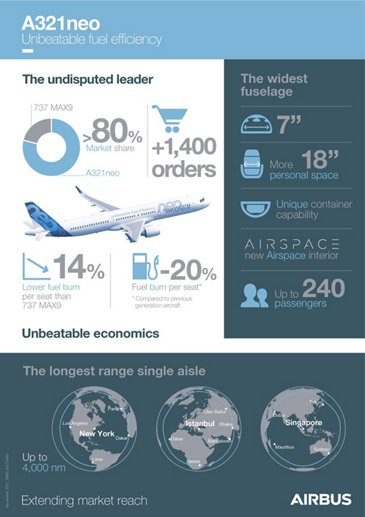 A321neo infographic_November 2016