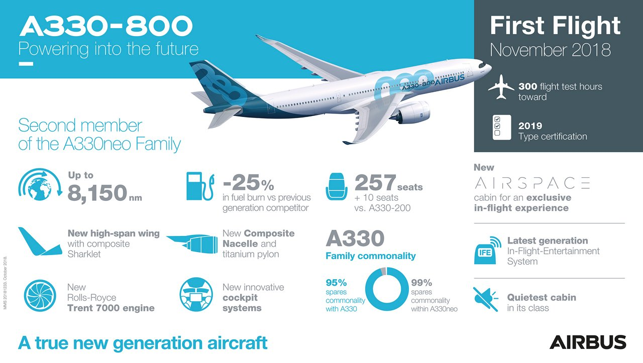 A330-800 First Flight Infographic