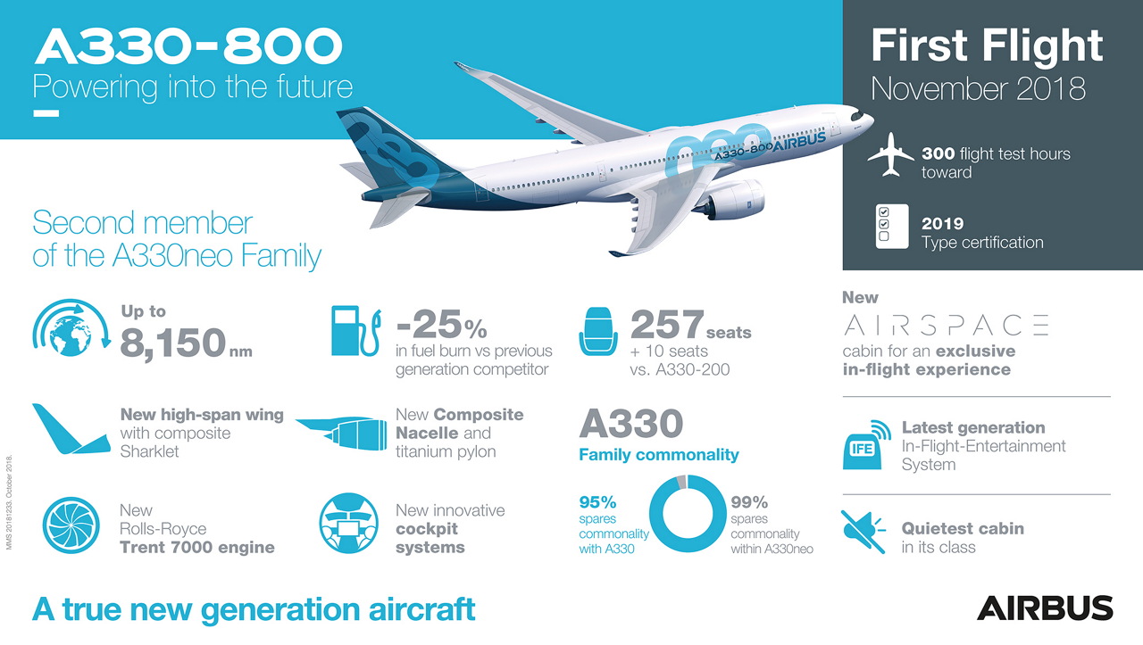 A new-generation entry-level widebody aircraft, the A330-800 has a range of over 8,000 nautical miles and features the Airspace by Airbus cabin – taking passengers farther and in great comfort