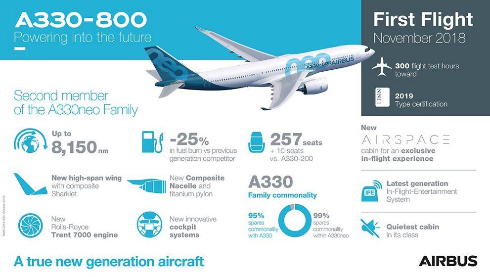 Infografía del Airbus A330-800neo.