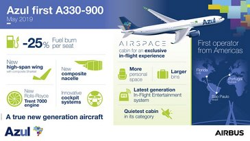 A330 900 AZUL Infographic