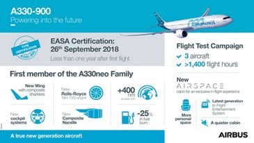 Infographic – A330-900 certification