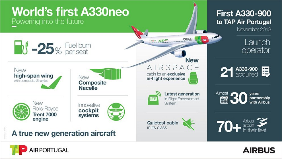 A330-900 TAP Air Portugal Infographic