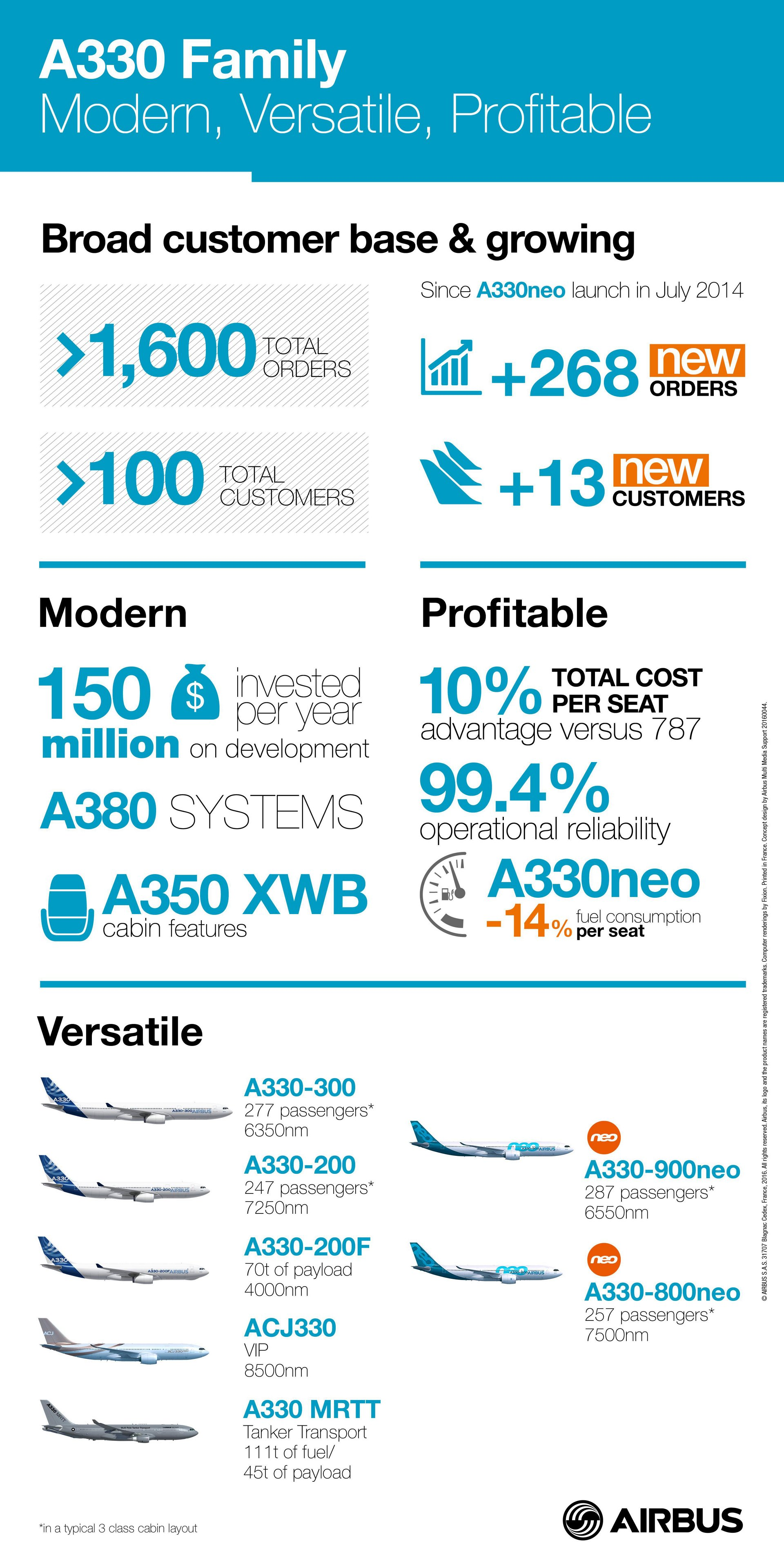 The A330 Family, for which Airbus announced a production rate increase that will take effect in January 2017, is modern, versatile and profitable