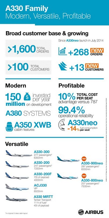 Infographic_A330 Family_February 2016