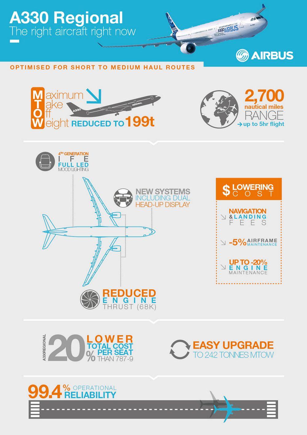 A330Regional, A330 Regional_infographic