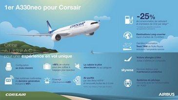 A330neo Corsair Infographic VF