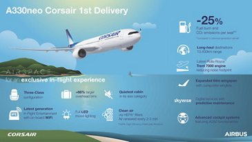 Corsair A330neo key facts