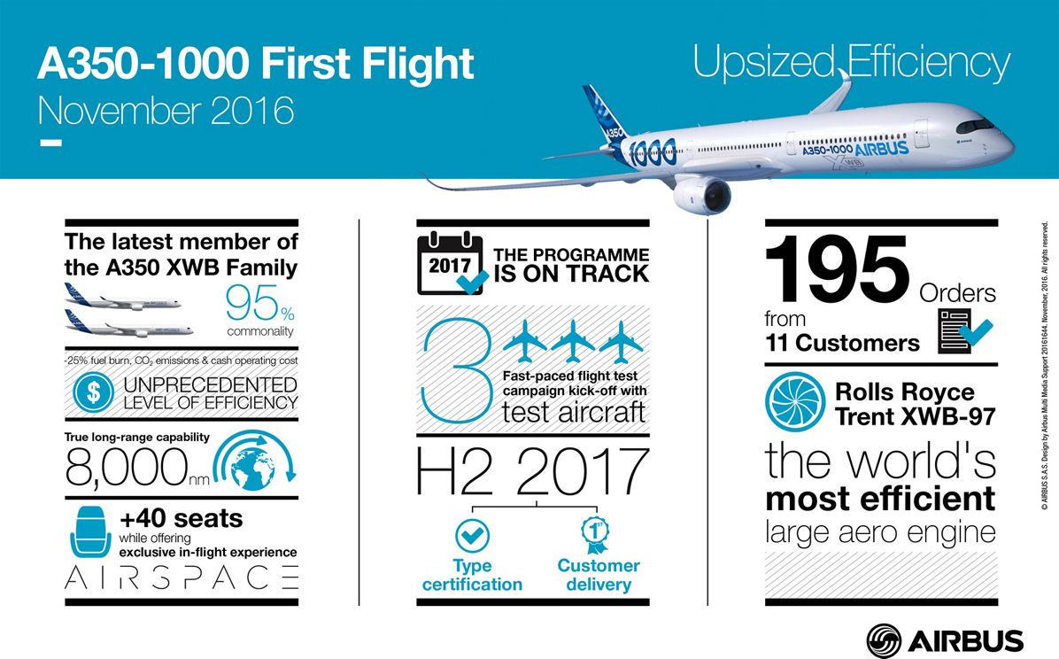 20161644_A350-1000FF_BAT11, A350 1000 First Flight Infographic Nov 2016