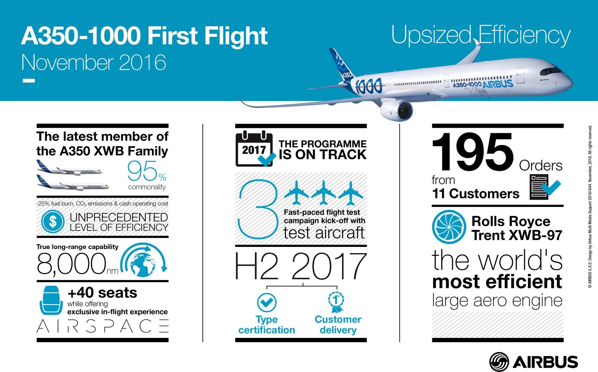 20161644_A350-1000FF_BAT11, A350 1000 First Flight Infographic Nov 2016
