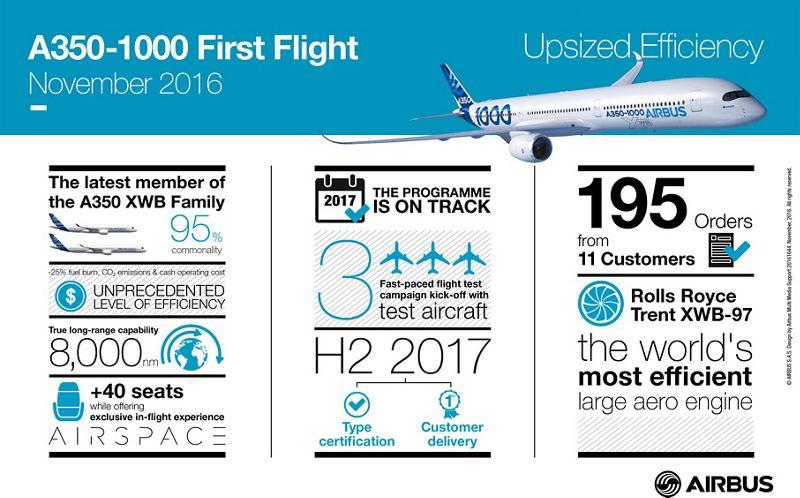 A350-1000_First_Flight_Infographic_-_Nov_2016.jpg