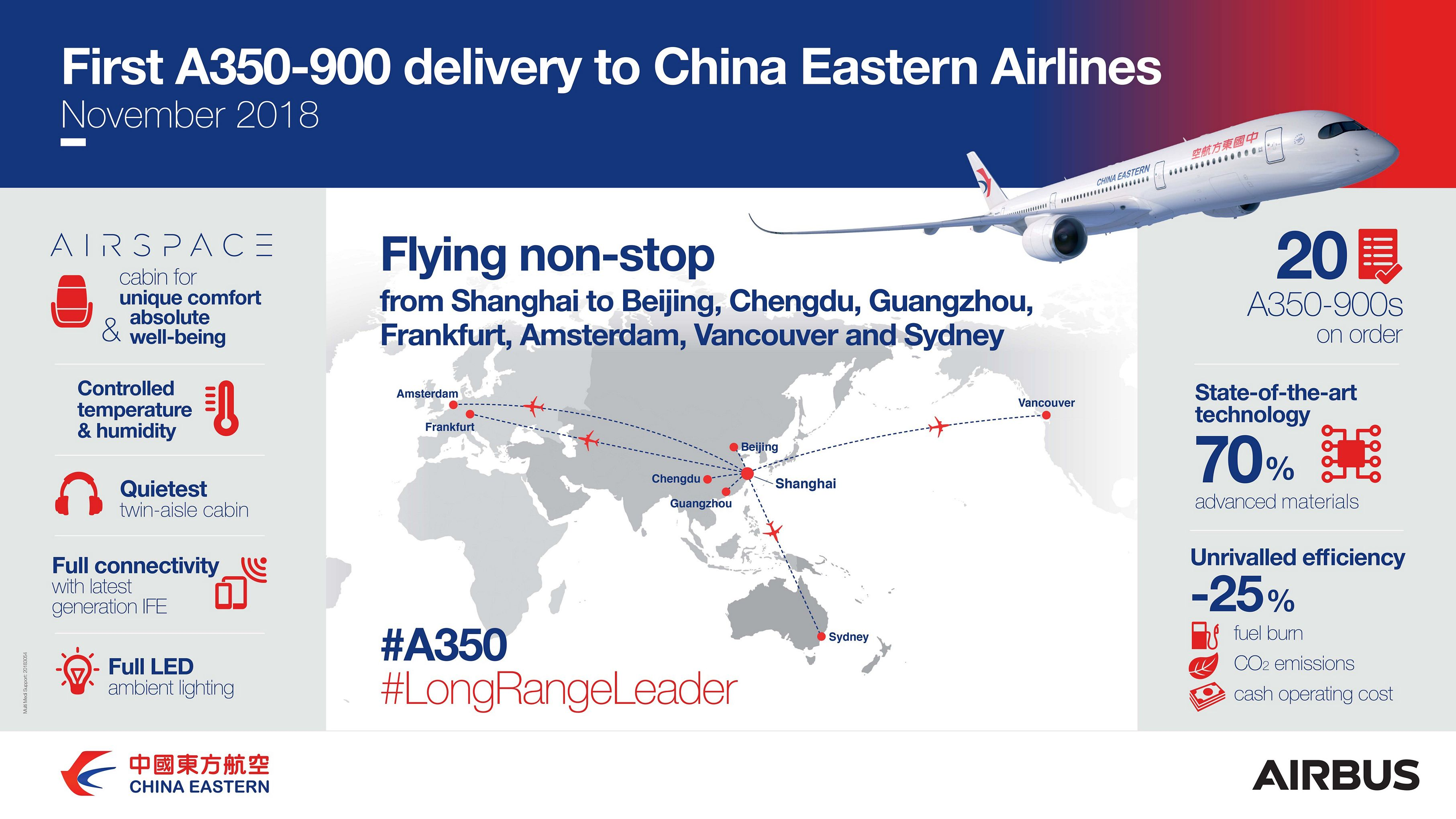 China Eastern Airlines takes delivery of its first Airbus A350-900 on