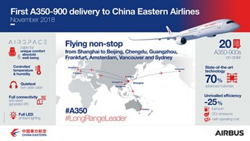 First A350-900 delivery to China Eastern Airlines – Infographic
