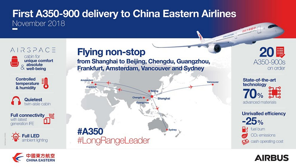 A350 900 China Eastern Infographic