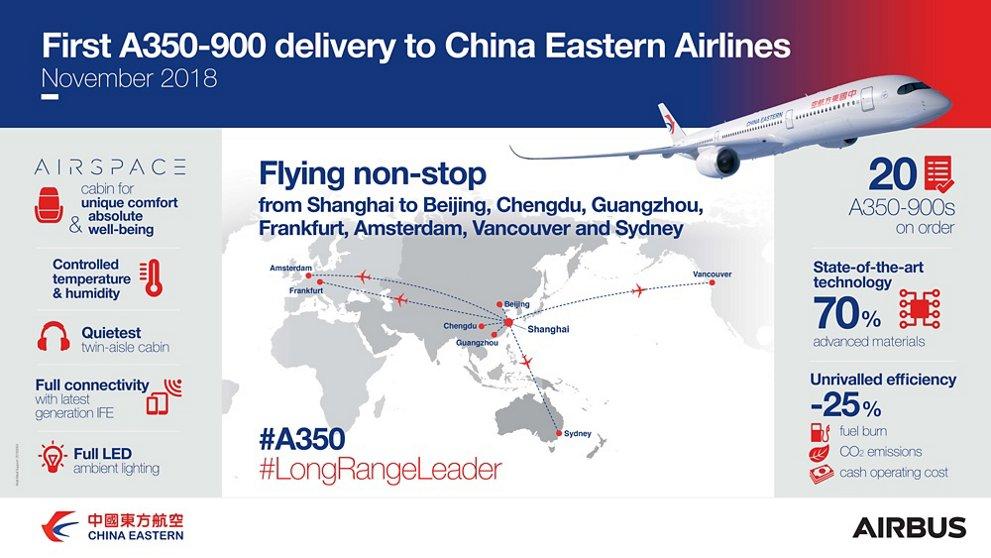 Infografía del primer Airbus A350 de China Eastern.