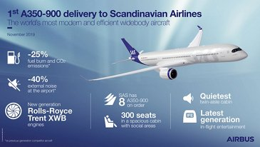A350-900 SAS Infographic