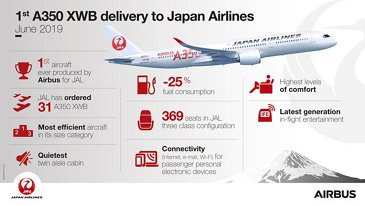 A350 XWB Japan Airlines Infographic
