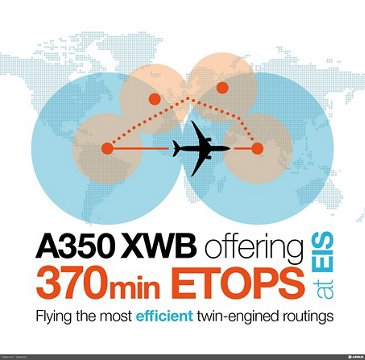 A350 ETOPS infographic
